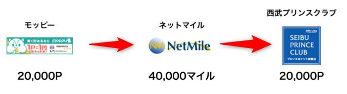 f:id:nenkin-mile:20180604212737p:plain